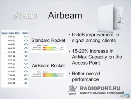 Ubiquiti AirBeam